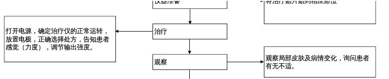 康兴 半导体激光/低频治疗仪